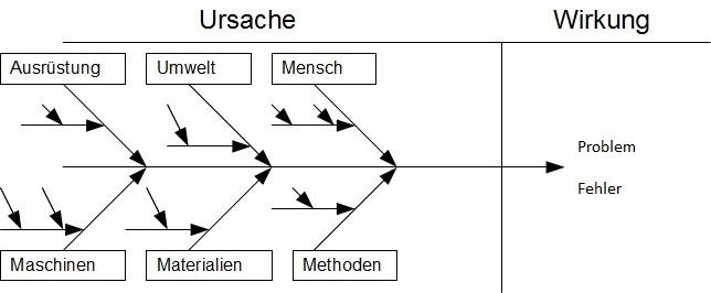 Ishikwa Diagramm